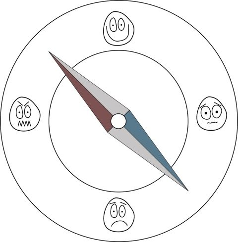 The Emotion Compass